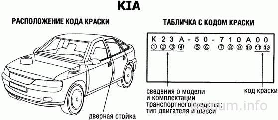 Расположение кода краски на Kia