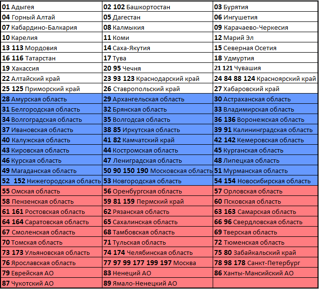 Коды регионов на автомобильных номерах России 2016 года (Таблица)