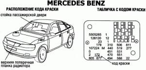 Расположение кода краски на Mercedes