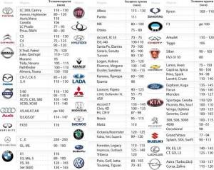 Таблица толщины краски кузова автомобилей различных марок