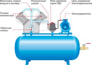 Схема подключения реле давления воздуха для компрессора