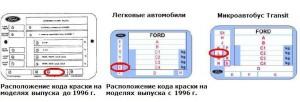 Код краски Форд Фокус 2,3