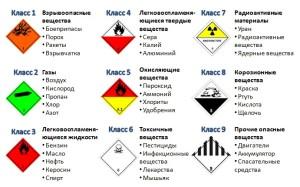 Классификация веществ, относящихся к опасным гпузам