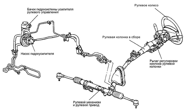 Принцип работы рулевой рейки с гидроусилителем руля